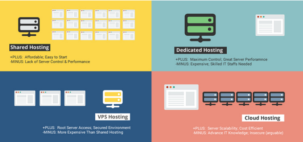 Types of web hosting - shared, vps, dedicated, cloud - infographic
